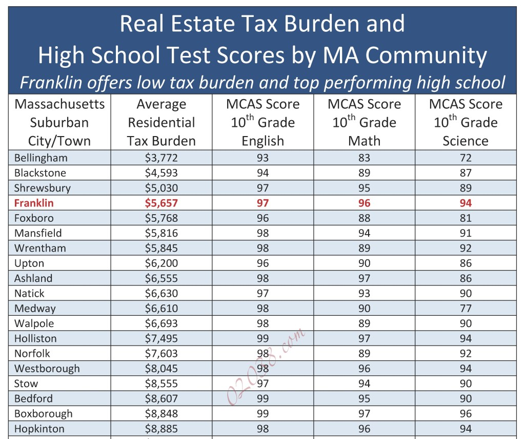 Real estate tax burden and test scores summary
