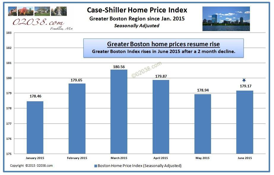 casr shiller index boston massachusetts ma june 2015