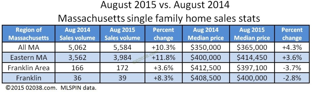 home sales prices massachusetts 2015 august