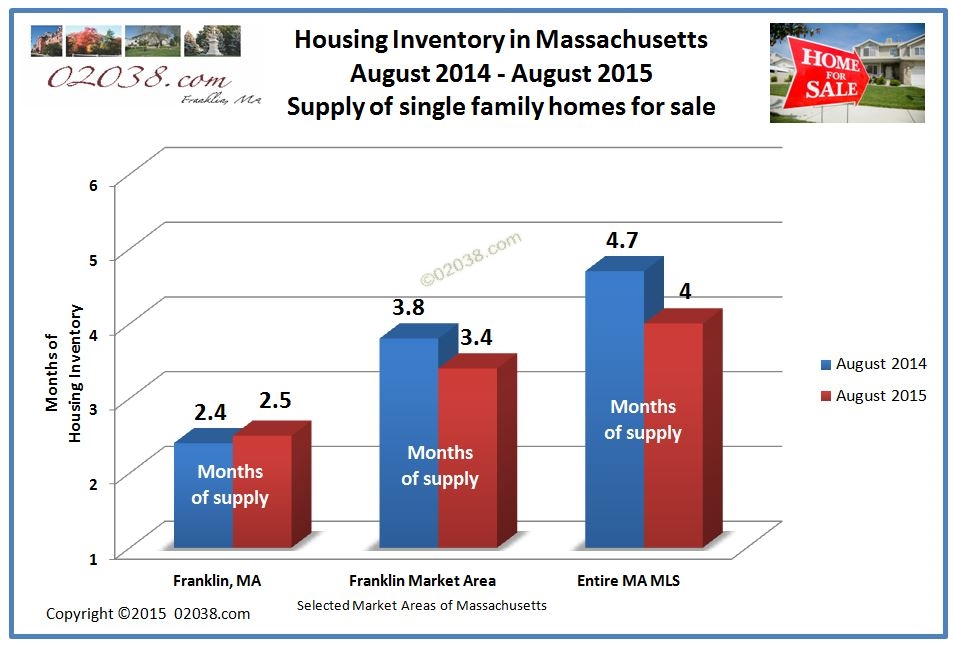 inventory homes for sale massachusetts ma