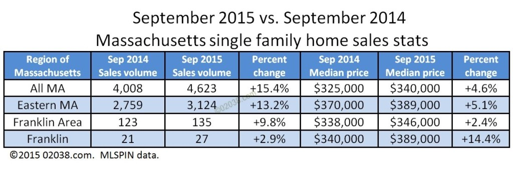 MA home sales and prices Sept 2015