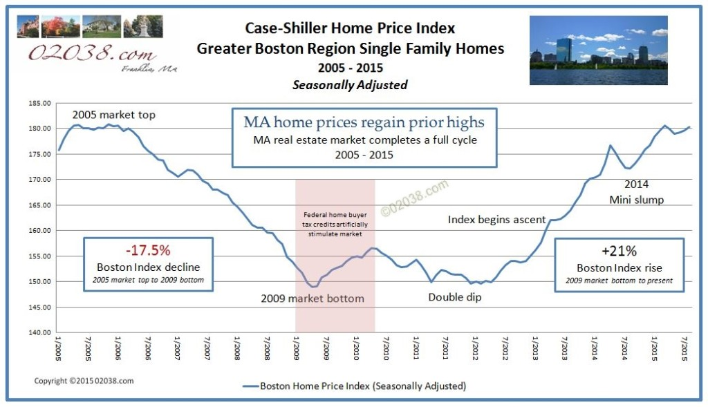 Case Shiller Home Price Index Boston 10-2015