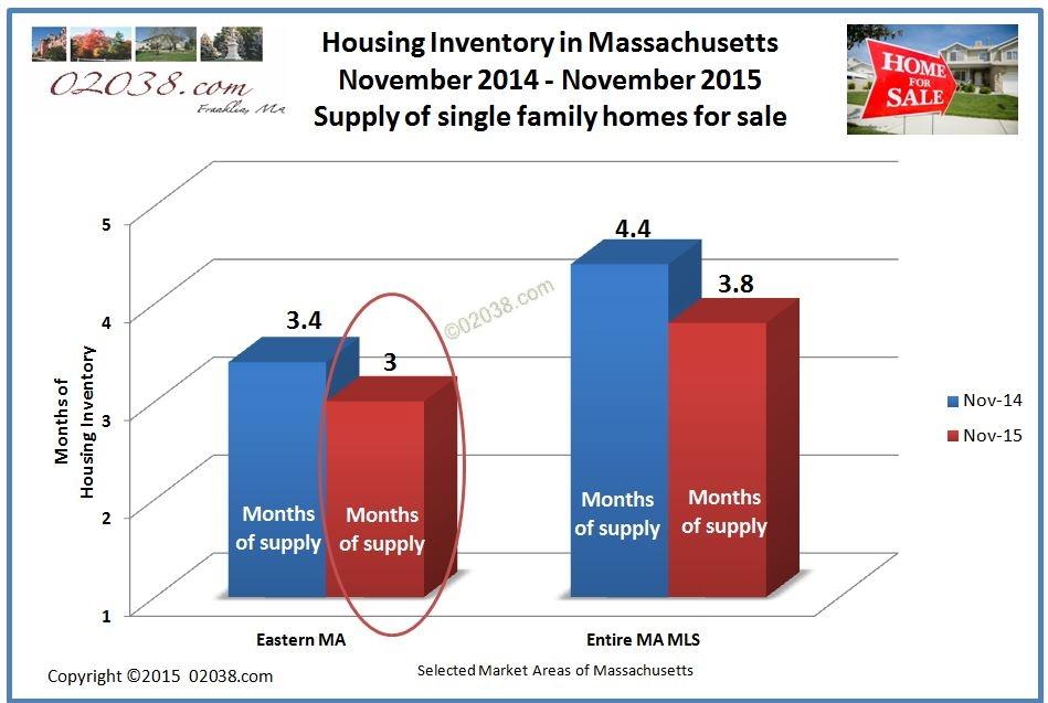 Housing inventory Boston 11-2015