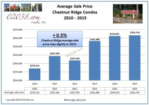 Chestnut Ridge Franklin MA average sale price 2015