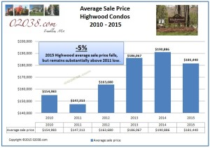 Highwood Condos Franklin MA - sales price 2015