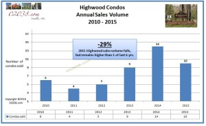 Highwood Condos Franklin MA - sales volume 2015