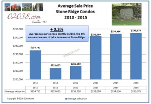 Stone Ridge condos Franklin MA - 2015 price
