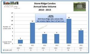 Stone Ridge Conds Franklin MA 2015 sales