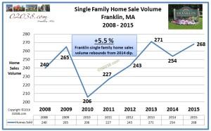 home sales volume Franklin MA 2015