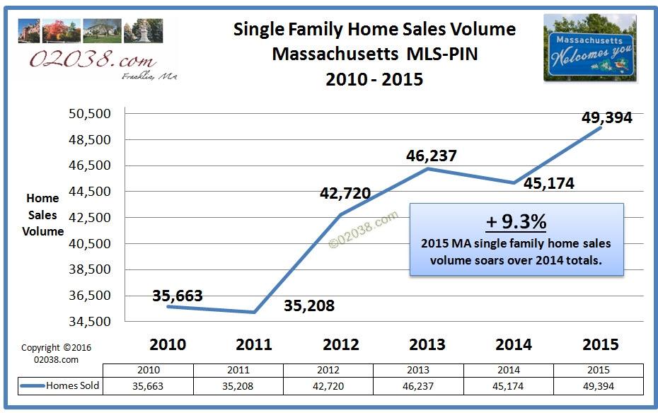 MA home sales 2015