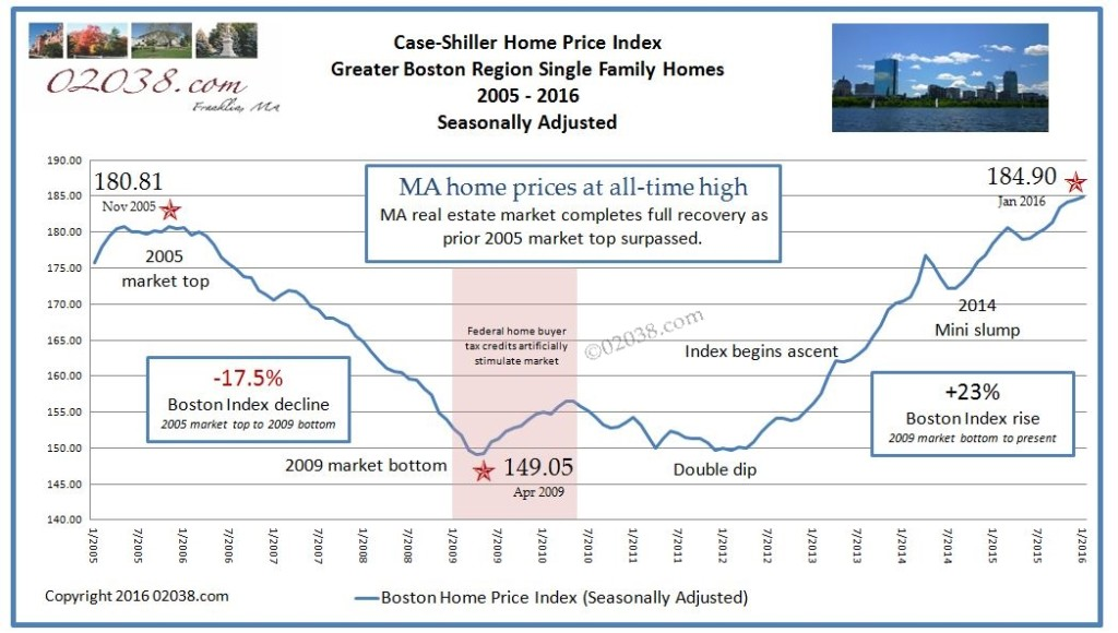 case shiller boston home prices 2005+
