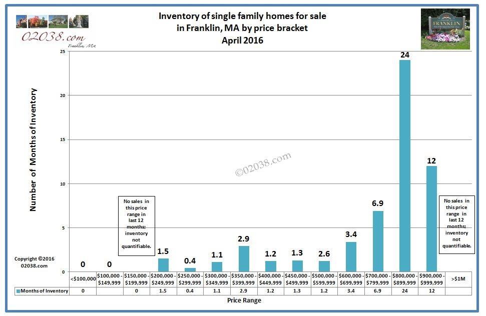 franklin ma home sales 2016 - inventory by bracket