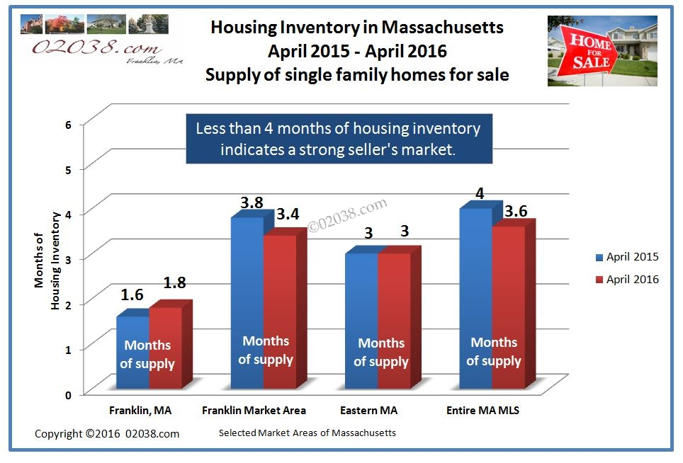 franklin ma home sales 2016 - inventory