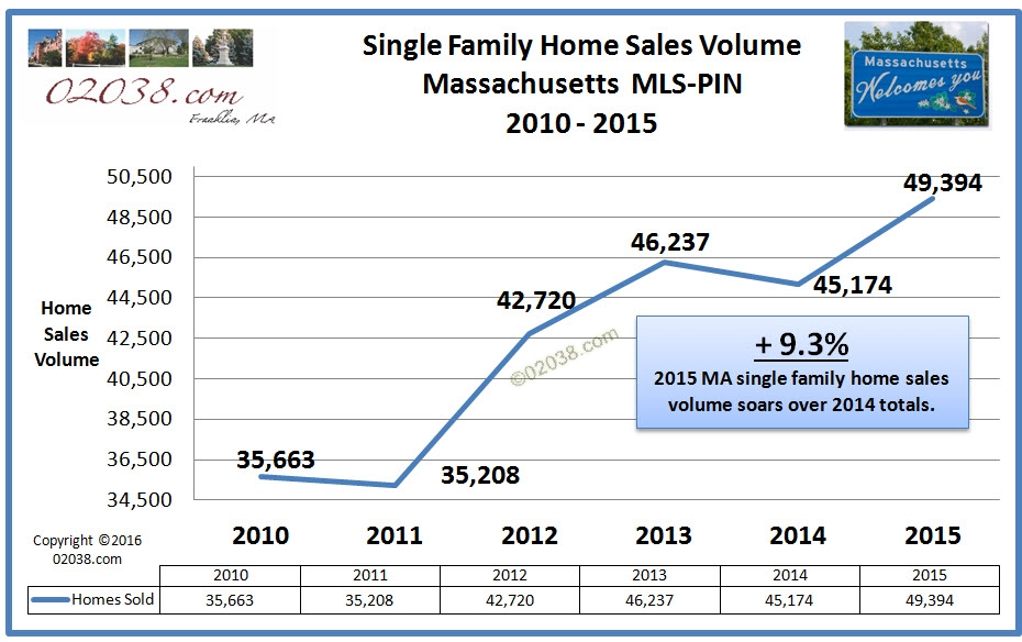 home sales volume MA 2015