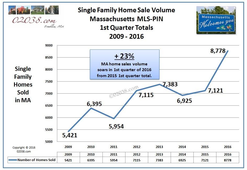 massachusetts ma home sales 2016 - sales volume