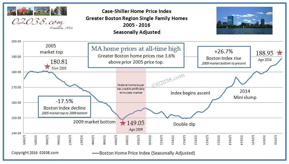 Case Shiller Boston Home Price Index April 2016 - 2005