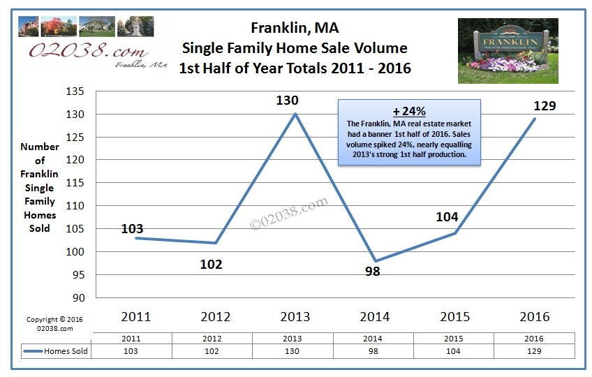 Franklin MA home sales 2016 half year