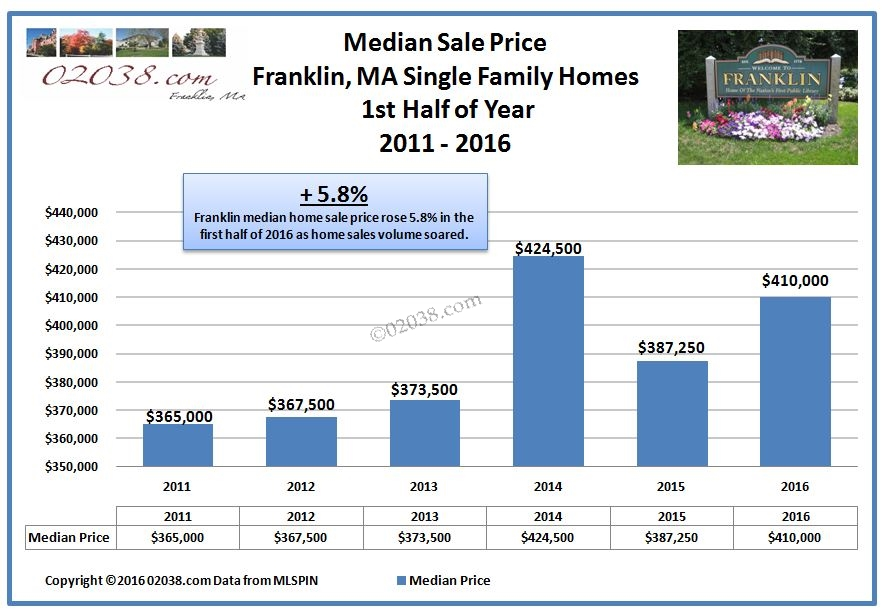 Franklin MA median home sale price 2016 half year