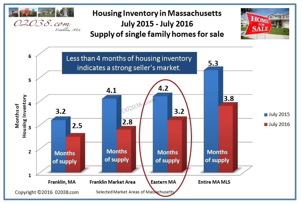 MA home for sale inventory July 2016
