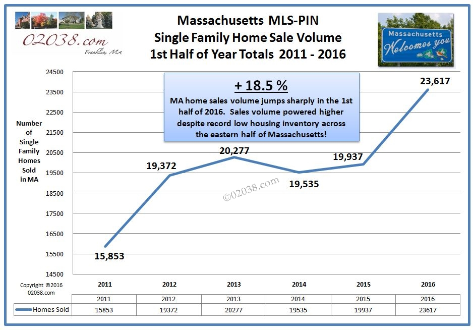 MA home sales 2016 half year