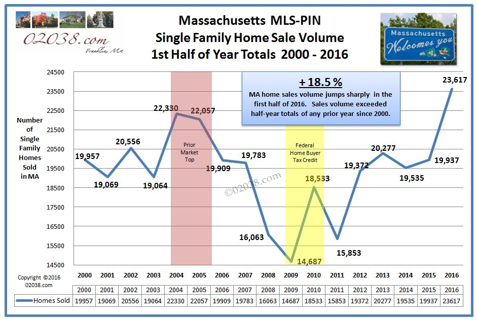 MA home sales 2016 half year to 2000