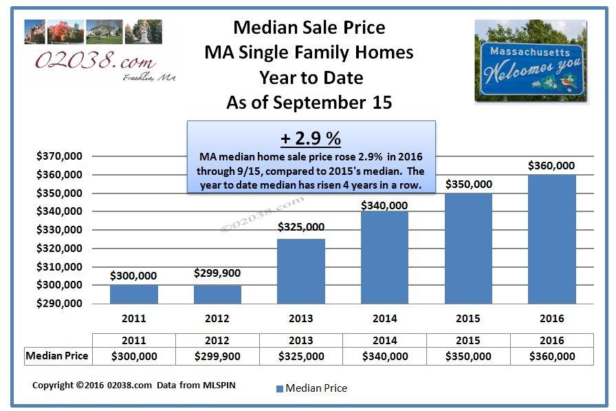 MA home median sale price Sept 2016