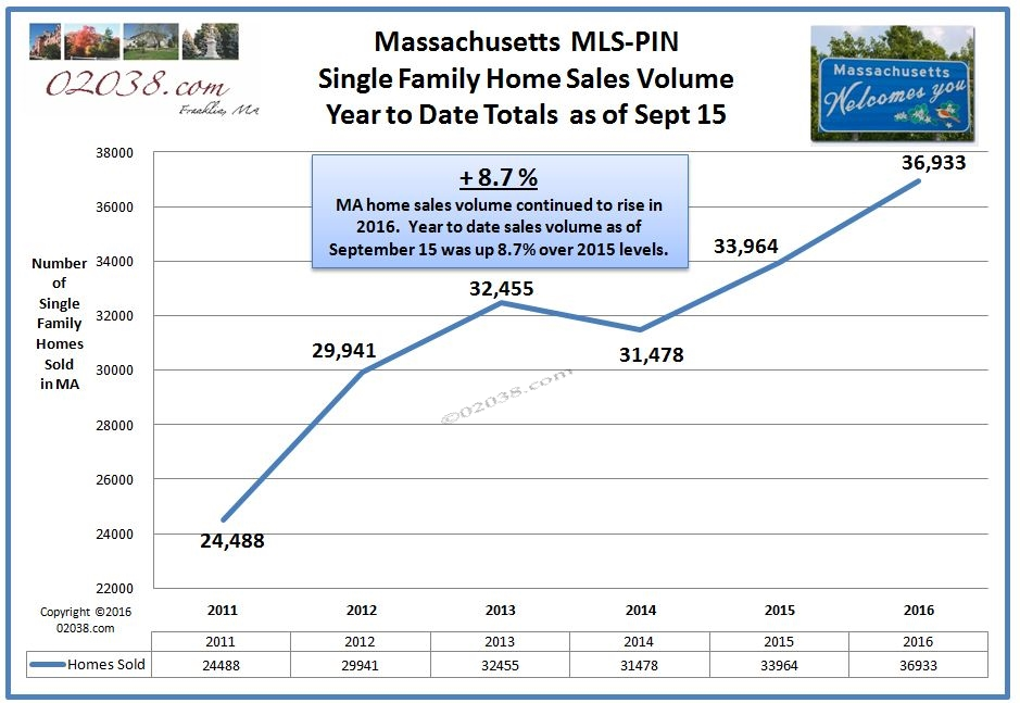 MA home sales volume - Sept 2016