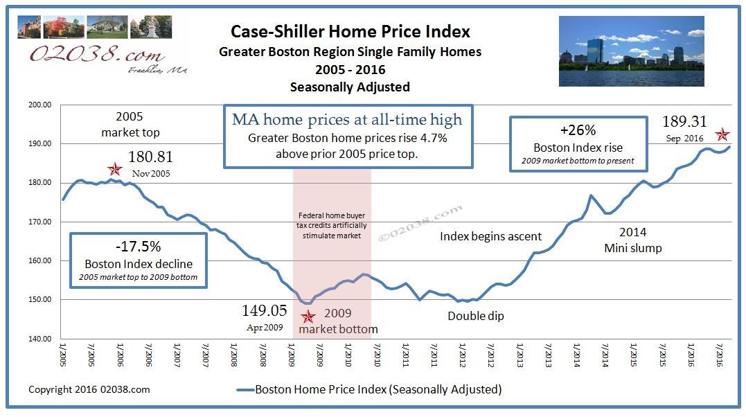 Case Shiller Boston home price index Nov 2016