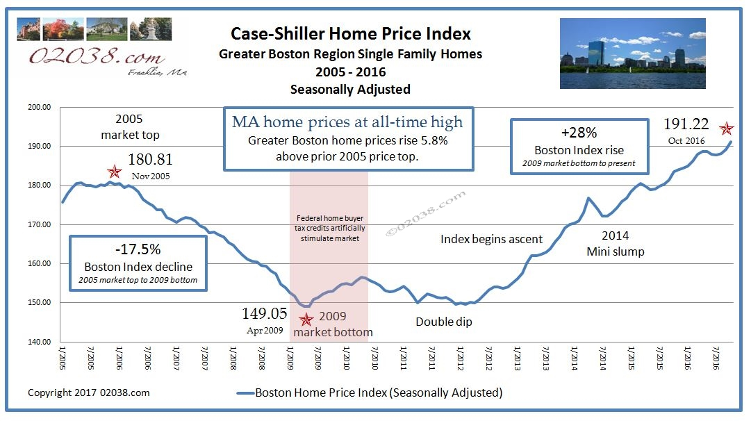 Case Shiller Home Price Index Boston 2016 since 2005