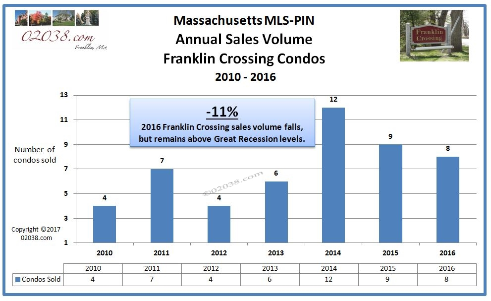 Franklin Crossing condos Franklin MA annual sales 2016