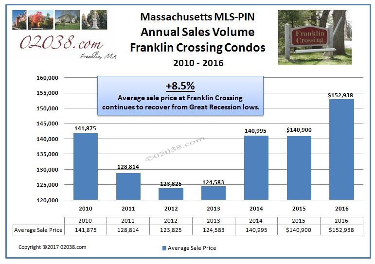 Franklin Crossing condos Franklin MA average sales price 2016