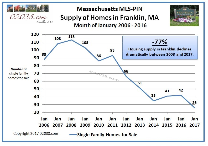 https://02038.com/wp-content/uploads/2017/01/Franklin-MA-Homes-for-Sale-January-2006-2016.jpg