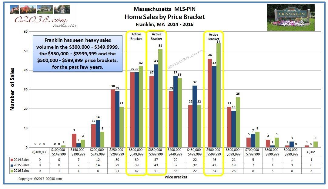Franklin MA home sales by price bracket 2014 - 2016