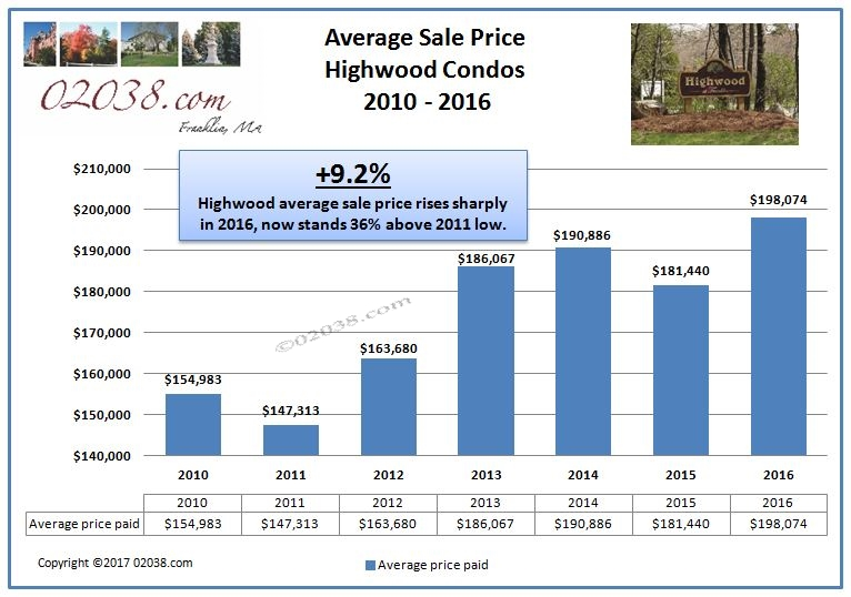 Highwood Condos Franklin MA - sale price 2016