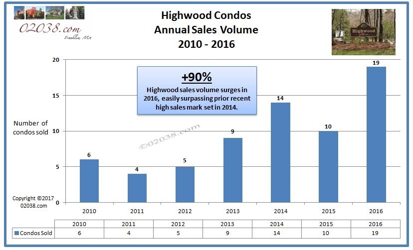 Highwood Condos Franklin MA - sales volume 2016