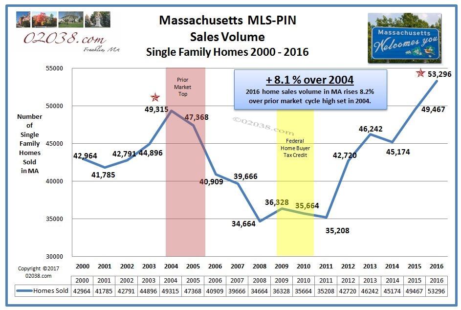 MA home sales 2000 - 2016