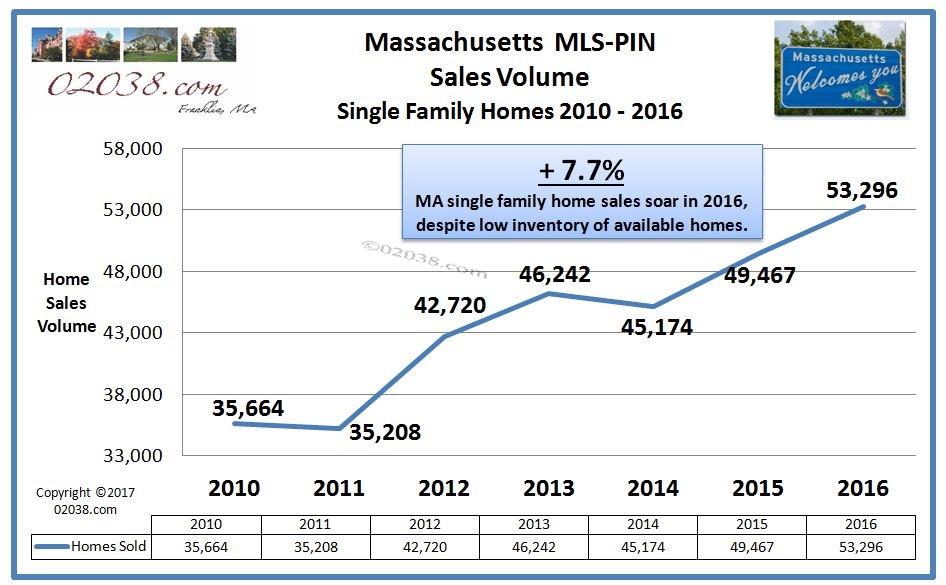 MA home sales volume 2016