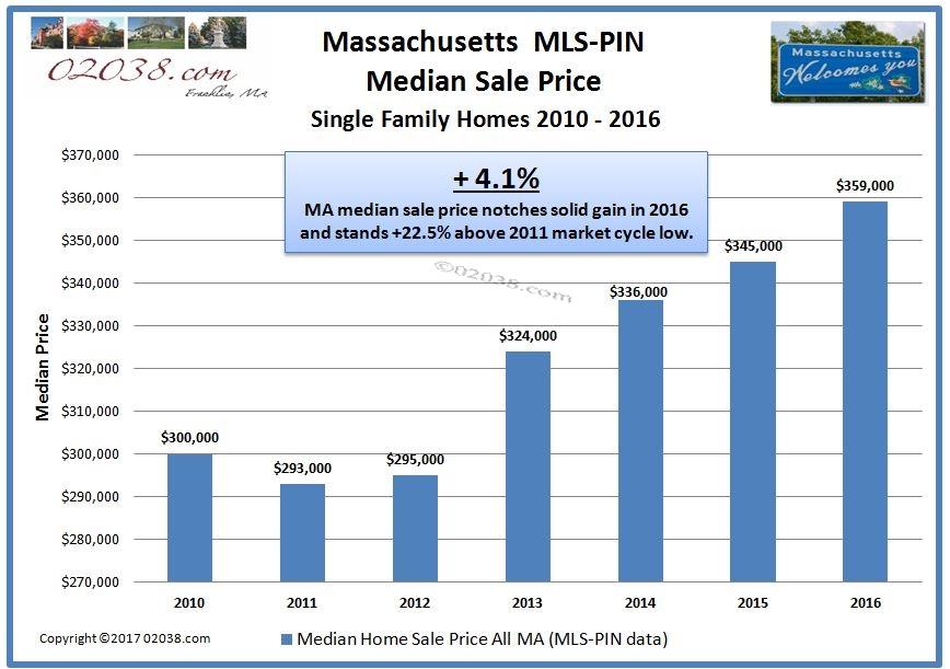 MA mdeian home sale price 2010 - 2016