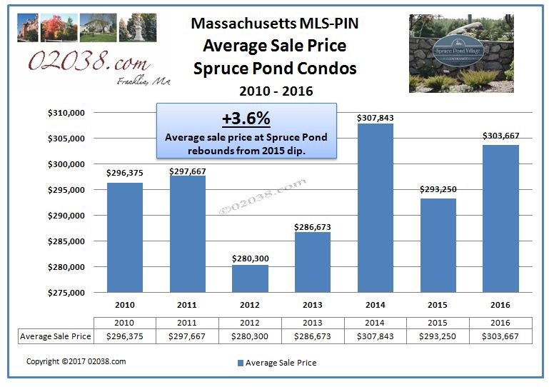 Spruce Pond Condos Franklin MA avg sale price 2016