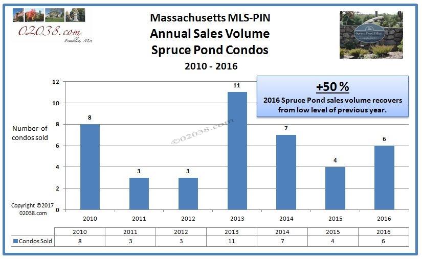Spruce Pond Condos Franklin MA sales volume 2016