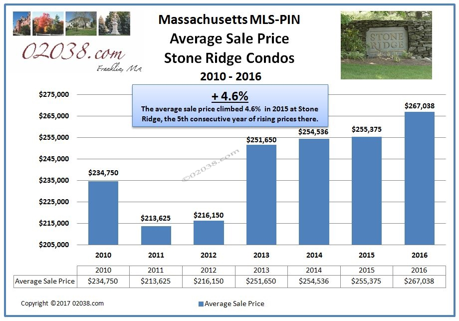 Stone Ridge Condos Franklin MA - average sale price 2016