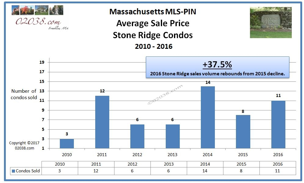 Stone Ridge condos Franklin MA - sales volume 2016