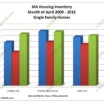 MA homes for sale inventory