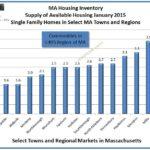Supply homes for sale Massachusetts