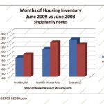 MA housing supply 2009