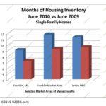 Ma housing supply 2010