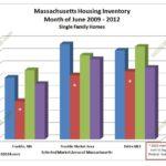MA housing supply 2012