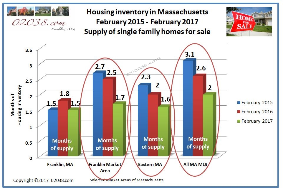 MA homes for sale inventory Feb 2017