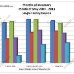 MA homes for sale supply 2013