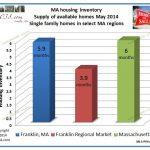 MA listings homes for sale 2014